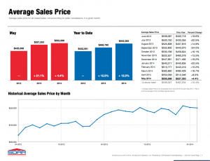 Average Sales Price May