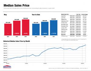 Median Sales Price image
